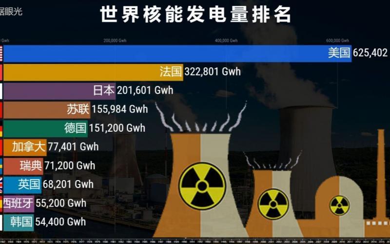 世界各国核能发电进展排序
