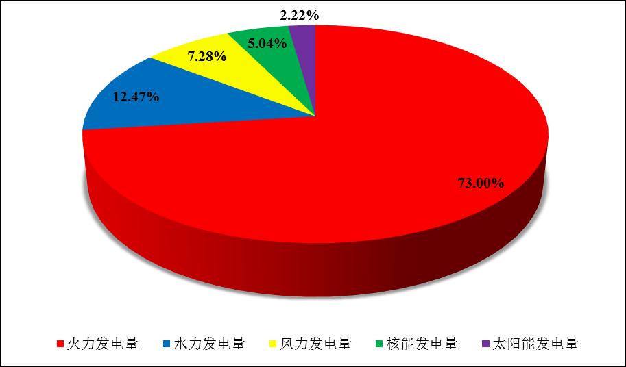 全国核电运行情况(2021年1-6月)