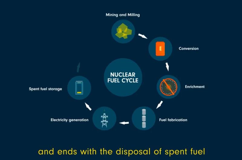【视频】核燃料循环